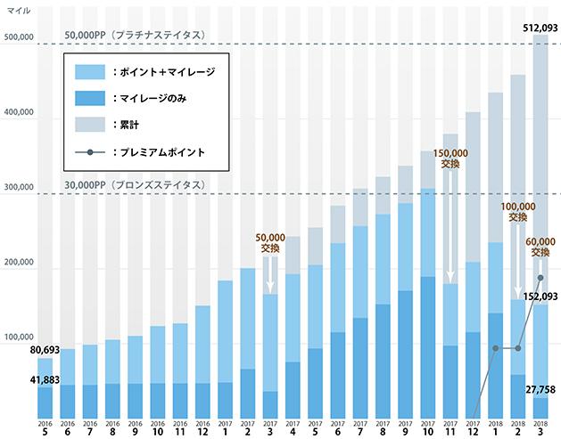 2018年3月末のマイル増加グラフ
