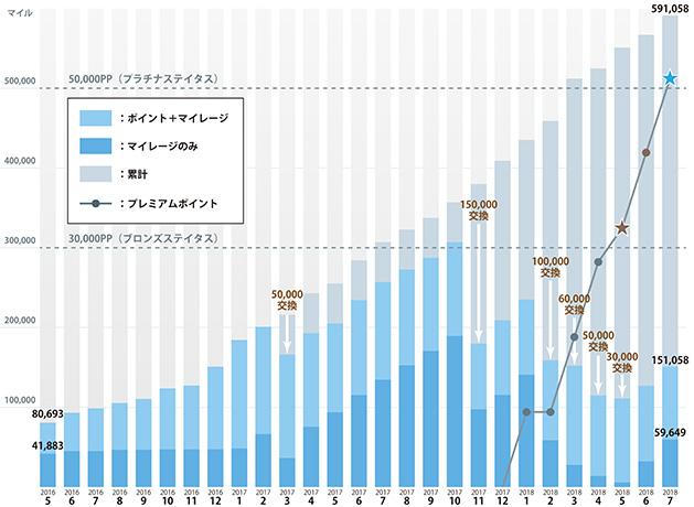 2018年7月末のANAマイル・ポイント増加グラフ