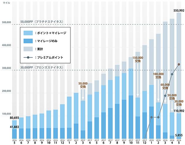 マイル増加グラフ2018年5月.jpg